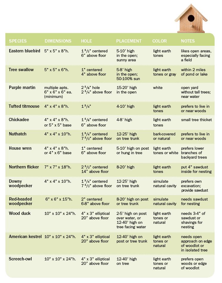 Birdhouse Dimensions chart